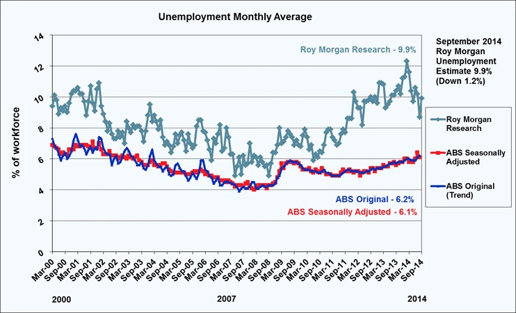 Roy Morgan Unemployment - September 2014 - 9.9%