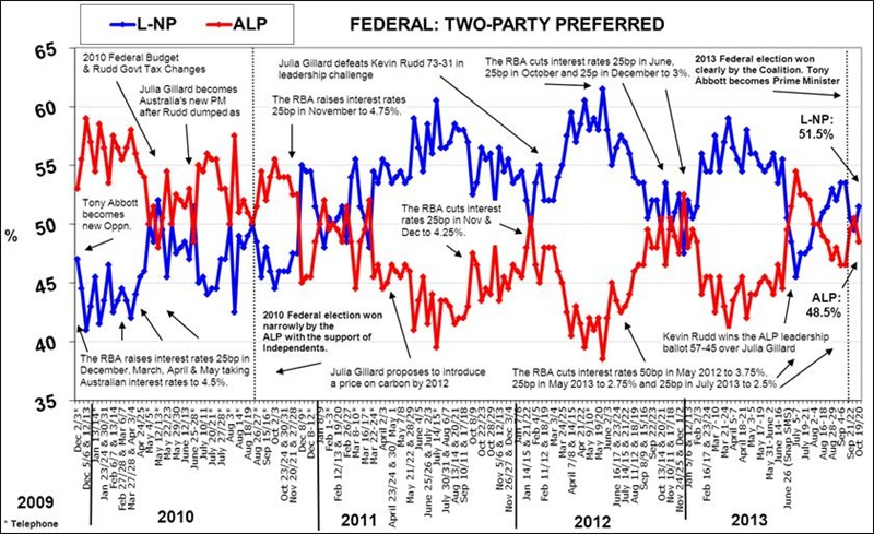 Morgan Poll on Federal Voting Intention - October 21, 2013