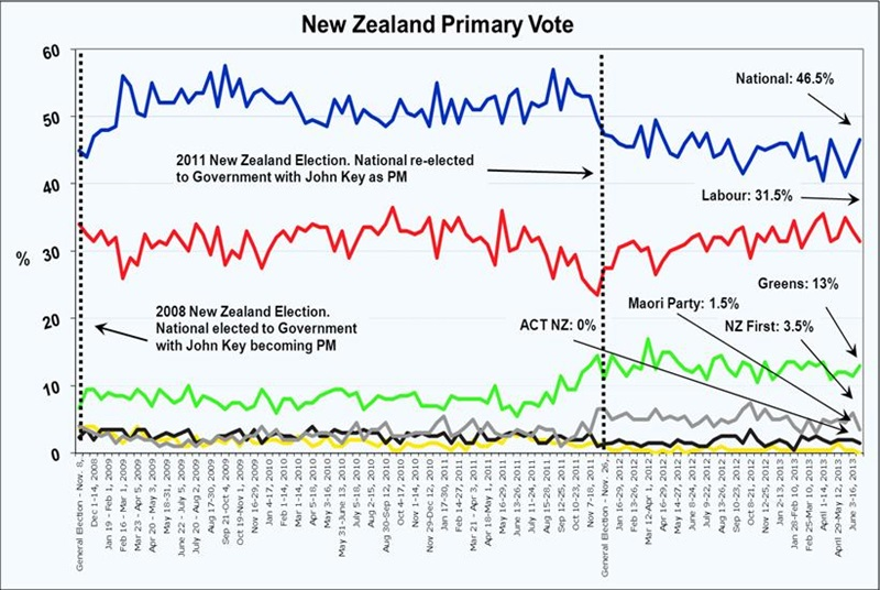 Roy Morgan New Zealand - Latest Voting Intention