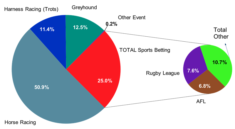 Australian betting market dominated by racing - Roy Morgan Research