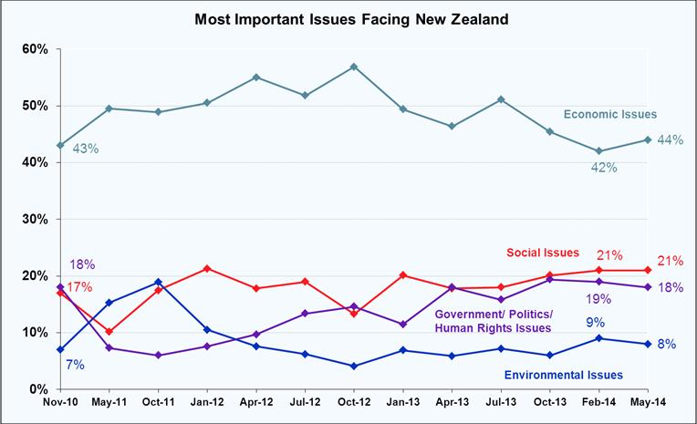 Most Important Issues Facing New Zealand - May 2014