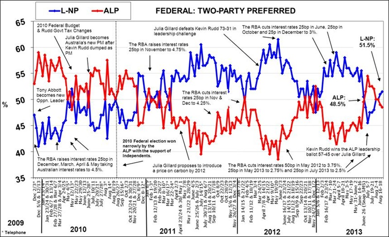 Morgan Poll - Two-Party Preferred Voting Intention - August 26, 2013