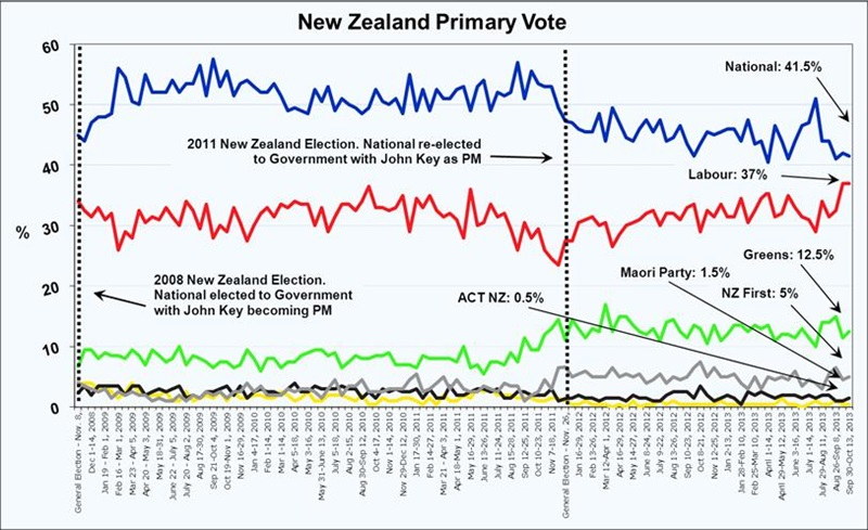 Roy Morgan New Zealand Voting Intention - October 17, 2013
