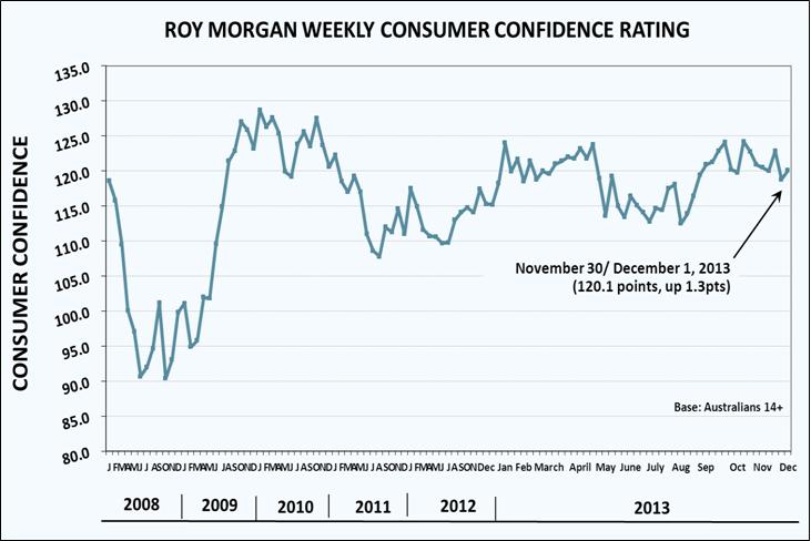 Roy Morgan Consumer Confidence - December 3, 2013