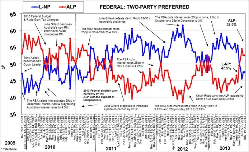 Morgan Poll - Two-Party Preferred - July 22, 2013