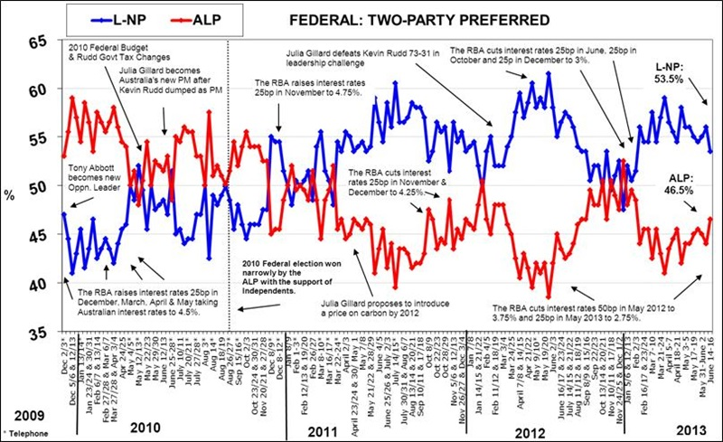 Roy Morgan Federal Voting Intention - June 17, 2013