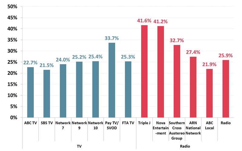 % of viewers of leading TV & radio networks who use Music Streaming web/apps - December 2018