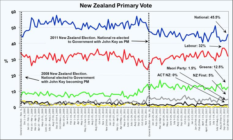 Roy Morgan New Zealand Voting Intention - November 14, 2013