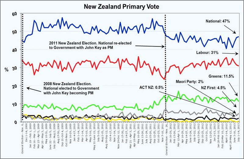 Roy Morgan New Zealand Poll - July 18, 2013