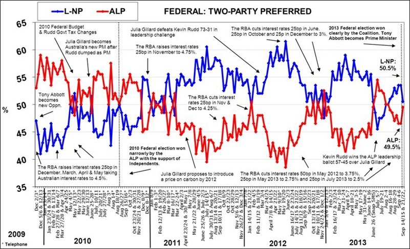Morgan Poll - Federal Voting Intention - Two-Party Preferred