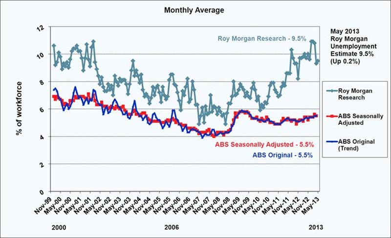 Roy Morgan May 2013 Unemployment Estimate