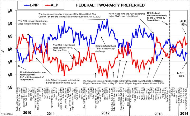 Morgan Poll on Federal Voting Intention - April 22, 2014