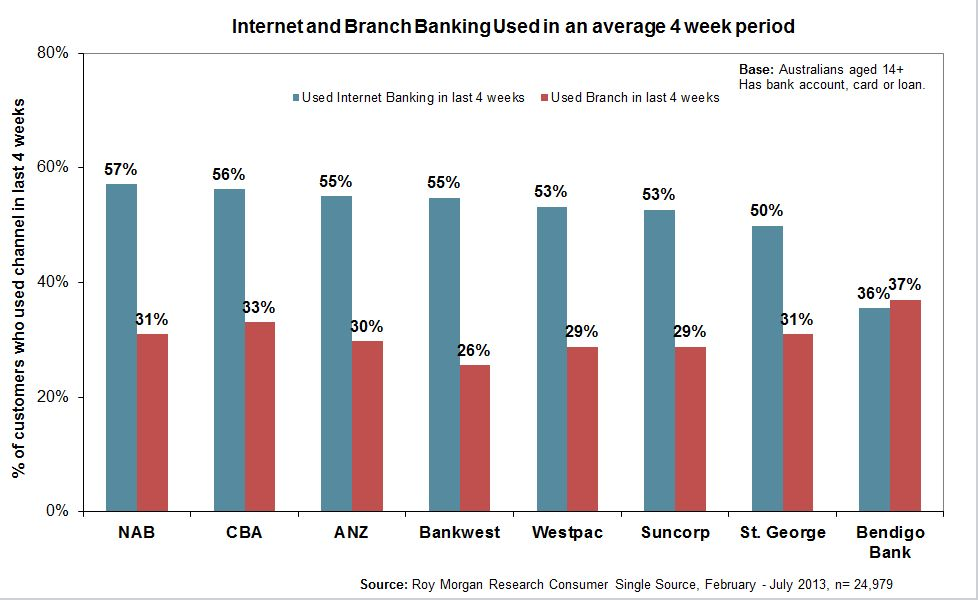 internet-branch-banking-average