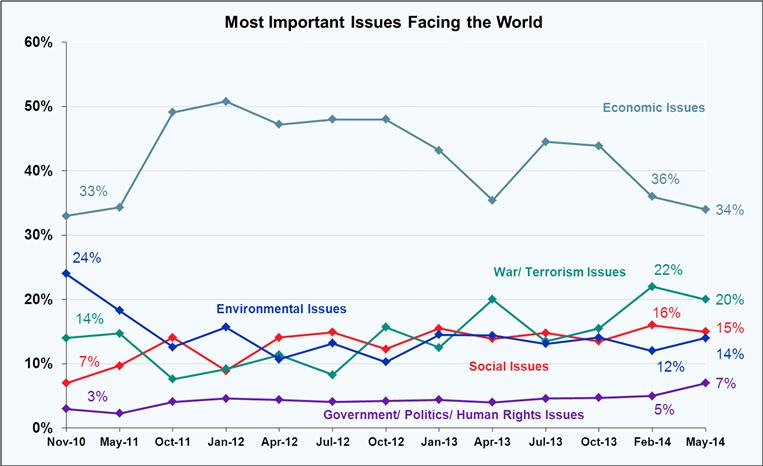 Most Important Issues Facing the World - May 2014