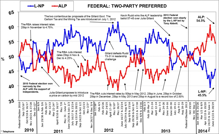 Latest Morgan Poll on Federal Voting Intention - July 28, 2014
