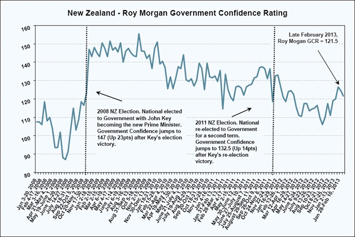 NZ Government Confidence rating