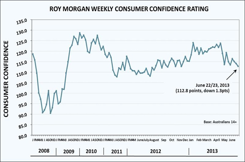 Roy Morgan Weekly Consumer Confidence - 112.8