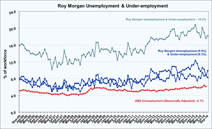 Roy Morgan September Under-employment - 18.2%