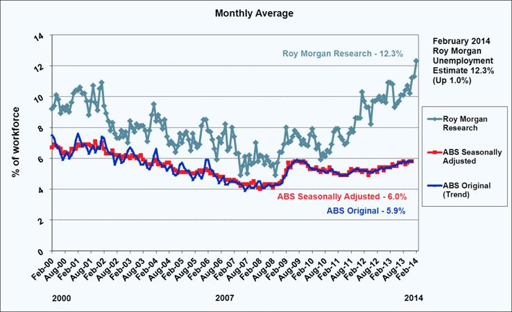 Roy Morgan Unemployment - February 2014 - 12.3%