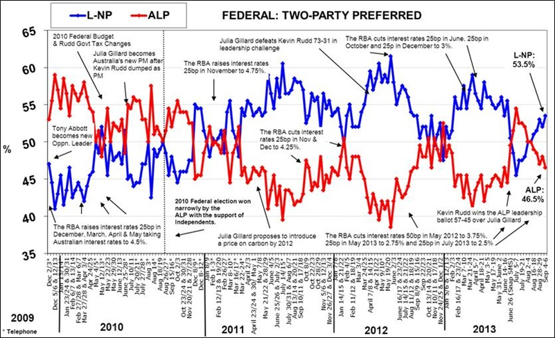 Morgan Poll - Federal Voting Intention - September 7, 2013