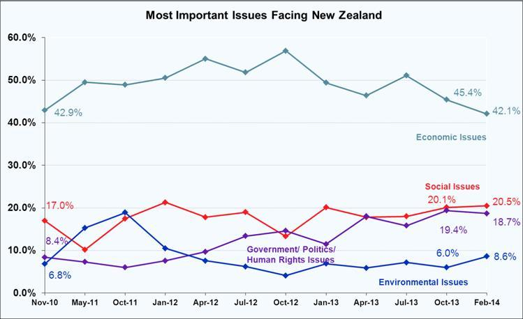 Most Important Problem Facing New Zealand - February 2014