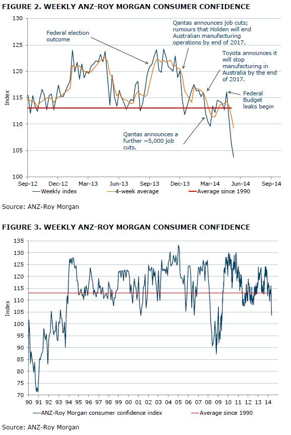 ANZ-Roy Morgan Consumer Confidence - May 13, 2014