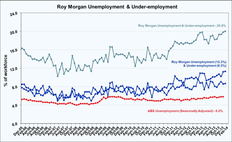 Roy Morgan Unemployment & Under-employment - February 2014 - 20.8%