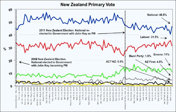 NZ Primary Vote