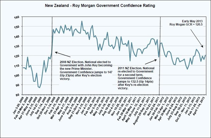 NZ Government Confidence