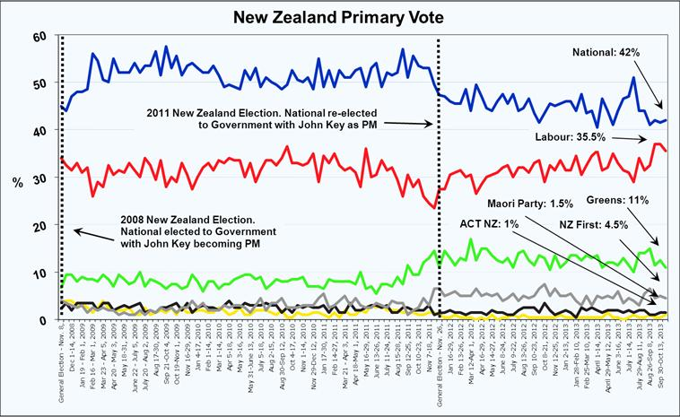 Roy Morgan New Zealand Voting Intention - October 2013