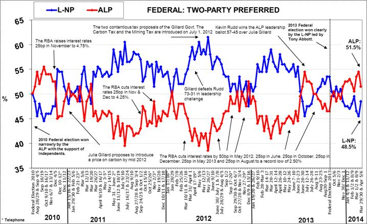 Morgan Poll on Federal Voting Intention - April 7, 2014