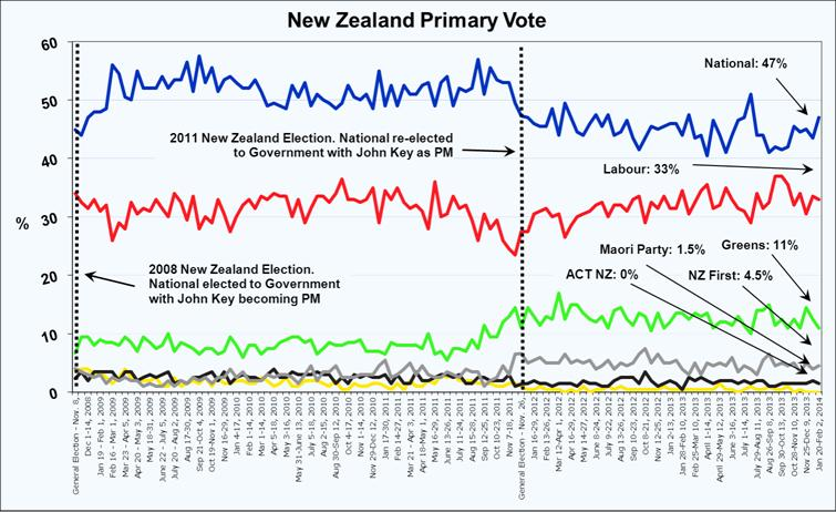 Roy Morgan New Zealand Voting Intention - February 4, 2014