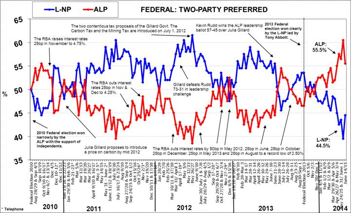 Morgan Poll on Federal Voting Intention - June 16, 2014