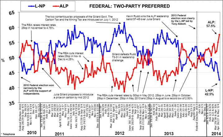 Morgan Poll on Federal Voting Intention - May 19, 2014