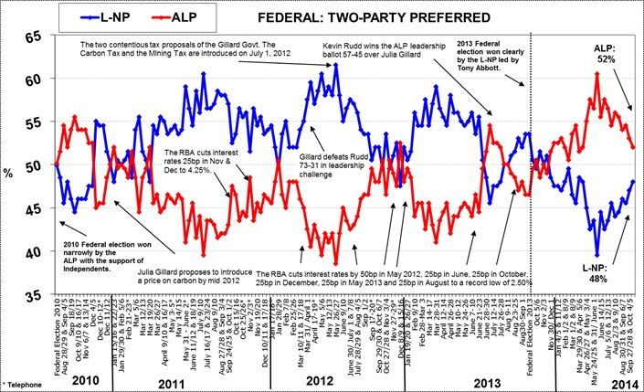 Morgan Poll on Federal Voting Intention - October 20, 2014