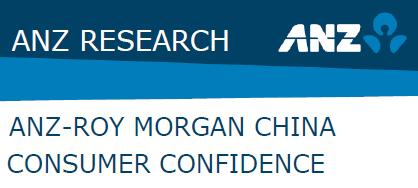 ANZ-Roy Morgan China Consumer Confidence - August 2014 - 154.2