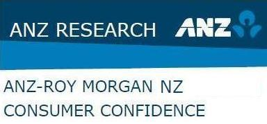 ANZ-Roy Morgan New Zealand Consumer Confidence Rating - August 2014 - 125.5