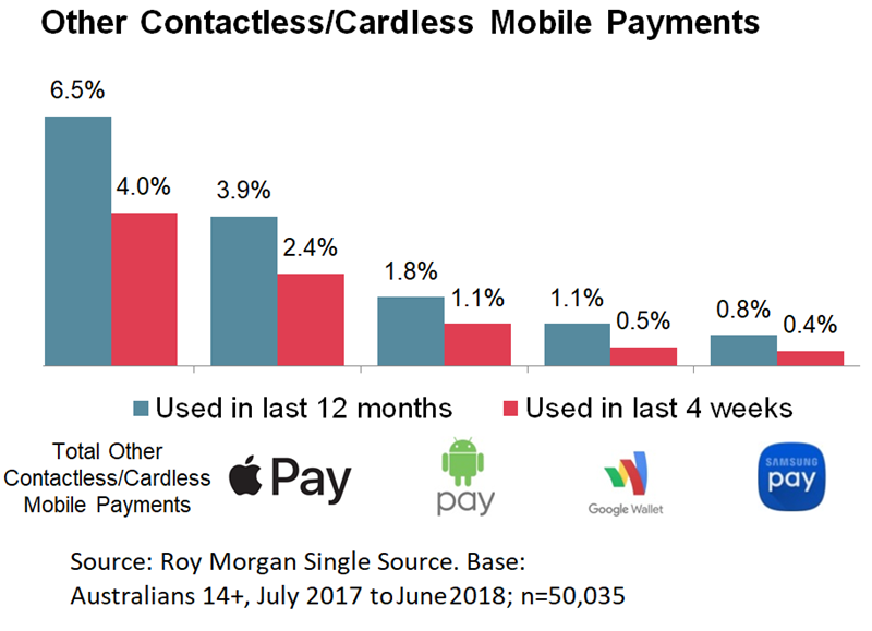 Digital Payments Data - Contactless/Cardless Mobile Payments - June 2018