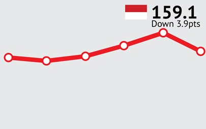 Indonesian Consumer Confidence down from record high to 159.1