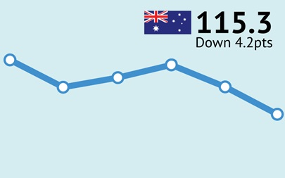 ANZ-Roy Morgan Australian Consumer Confidence Rating - February 20, 2018 - 115.3