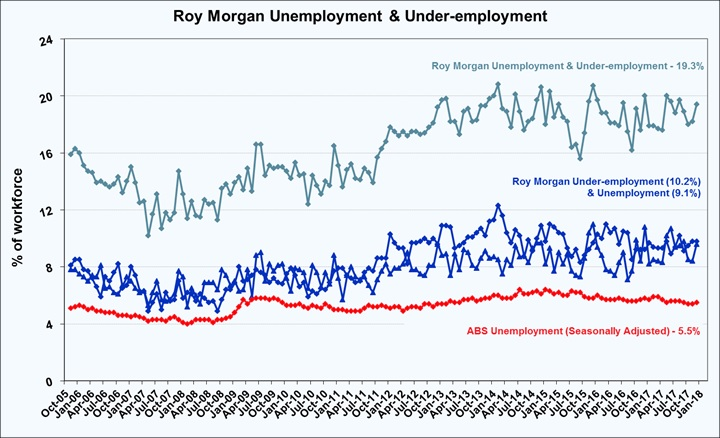 Roy Morgan Unemployment & Under-employment - January 2018 - 19.3%