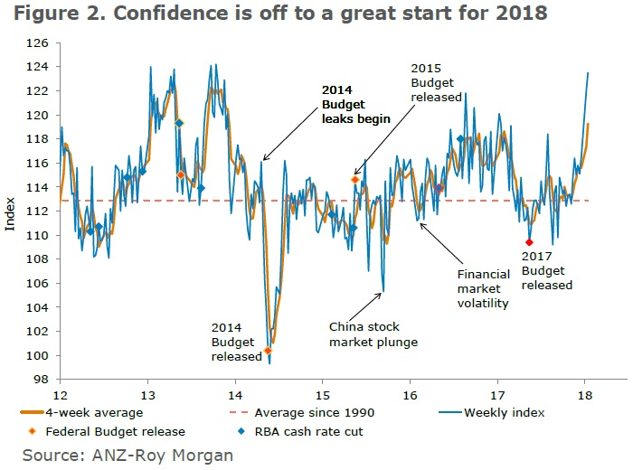 ANZ-Roy Morgan Australian Consumer Confidence Rating - January 16, 2018 - 123.5