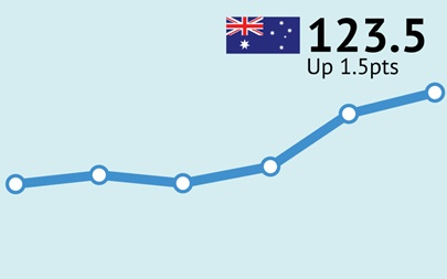 ANZ-Roy Morgan Australian Consumer Confidence Rating - January 16, 2018