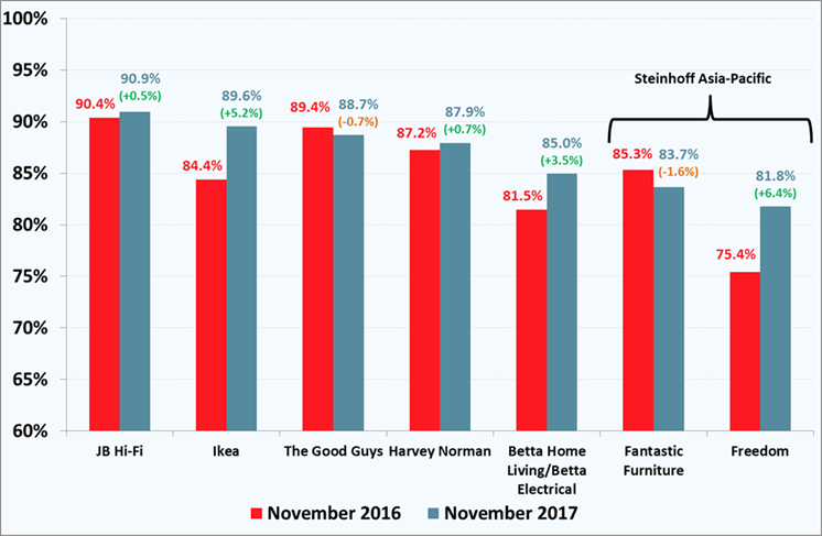 Roy Morgan Furniture & Electrical Stores Customer Satisfaction - November 2017 - JB Hi-Fi wins again