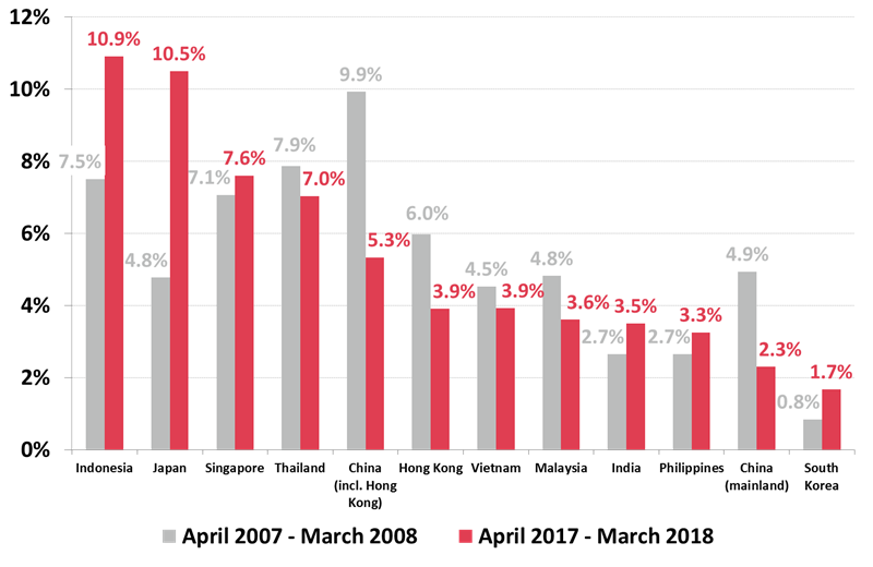 Australian Travel Intentions to Asian countries - March 2008 cf. March 2018