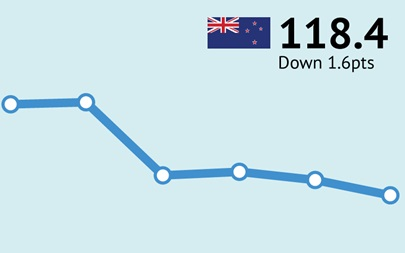ANZ-Roy Morgan New Zealand Consumer Confidence Rating - July 2018 - 118.4