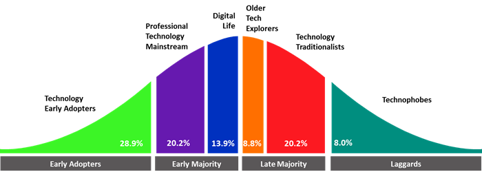 409b2b76f Source: Roy Morgan Single Source (Australia), April - March 2018 (n =  50,014). *NB: Overall population breakdown of Technology Adoption Segments  are as ...