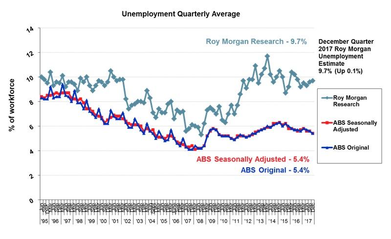 Roy Morgan Quarterly Unemployment - December Quarter 2017 - 9.7%