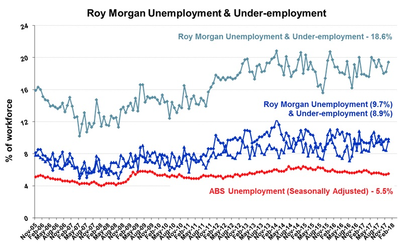 Roy Morgan Monthly Unemployment & Under-employment - February 2018