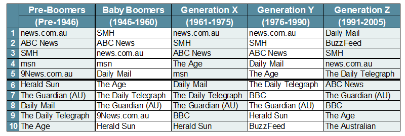 Top 10 News Websites by Generation - March 2018